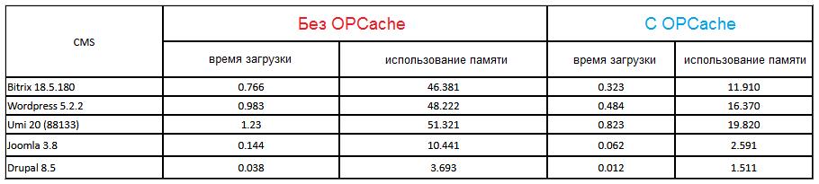 Тест расширения PHP OPCache